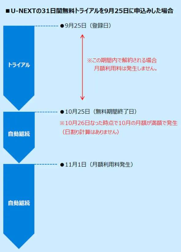 U-NEXTの契約ルール